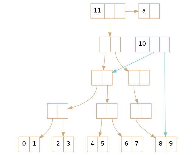 A visualization which shows both root killing and empty node removal, with tails.